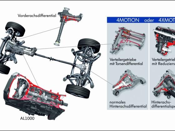 Allradtechnik